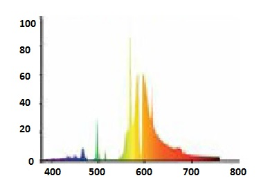 Спектральное-распределение-излучения/